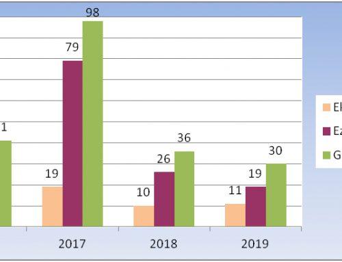 30 proiektu aurkeztu dira Cederna Garalur Elkarteak 2014-2020 aldirako deitutako Landa Garapeneko Programaren laugarren deialdira.