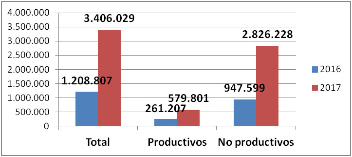grafico_inversion_proyectos_2convpdr