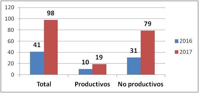 grafico_numero_proyectos_2convpdr